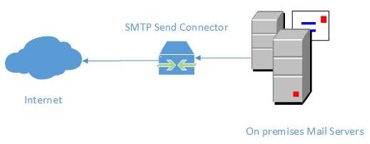 Utixo Kerio/Exchange send connector