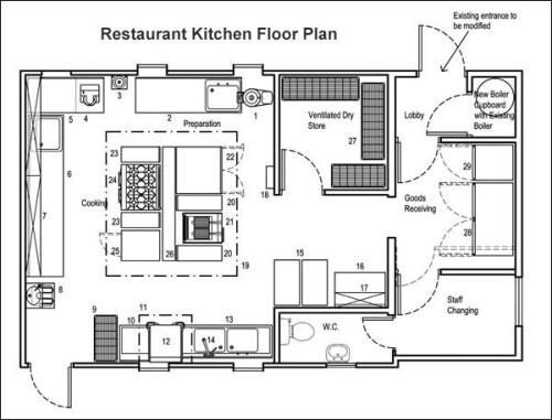 commercial kitchen design standards
