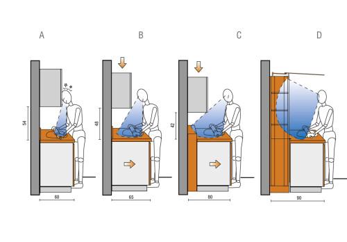 kitchen design ergonomics
