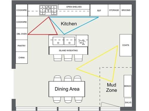 roomsketcher blog 7 kitchen layout ideas