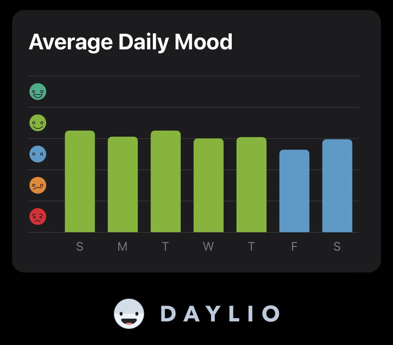 average-daily-mood
